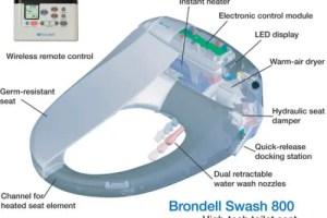 swash - Ahorro de papel en el inodoro con Swash. 10 ideas para tu casa ecológica 4