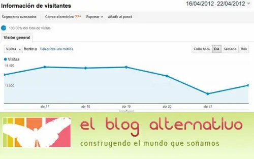 visitas logo - visitas blog alternativo abril 20122