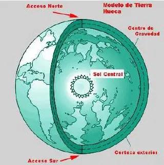 tierra hueca gráfico - LA TIERRA HUECA: aperturas solares, dos nuevos continentes y civilización intraterrena
