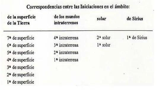 tierra hueca iniciaciones - LA TIERRA HUECA: aperturas solares, dos nuevos continentes y civilización intraterrena