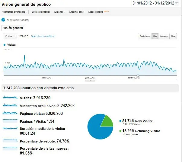 Estadísticas de visitas en El Blog Alternativo 2012