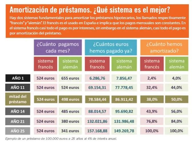 amortización prestamos - La sociedad movilizada contra los desahucios: revista online esPosible nº 34