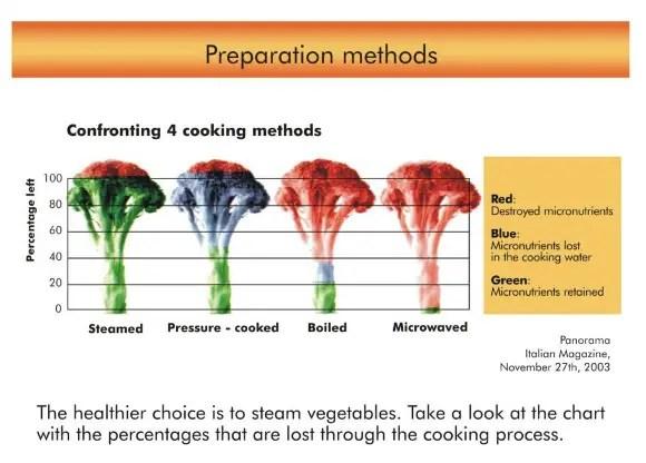 No microwave - 64 reglas para aprender a COMER BIEN y otros artículos de La Cocina Alternativa