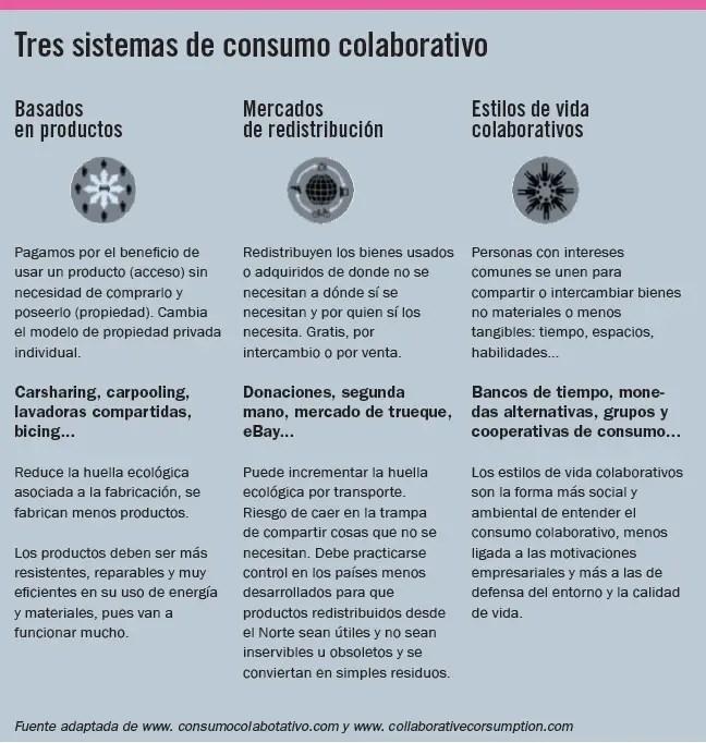 consumo colaborativo - ¡NO SOMOS LO QUE TENEMOS! Revista online esPosible nº 36