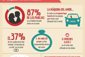 Love is in the car - Love is in the car (Infografía)