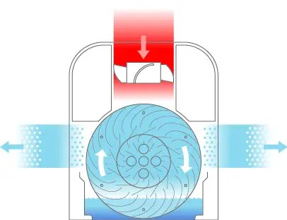 Systemillustration W490 W2255A - Purificadores de aire: cómo funcionan