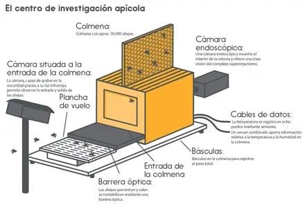 Centro de investigación apícola - Centro de investigación apícola