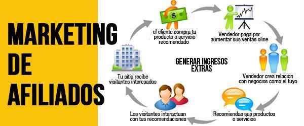 Generar dinero con el marketing de afiliados