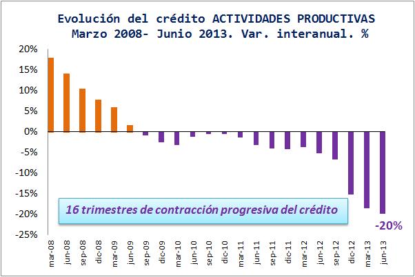 Por qué no se recupera la economía española