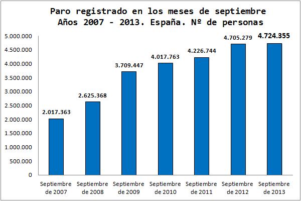 Evolución Paro Registrado. España