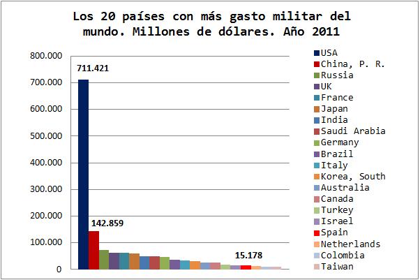 Ranking Gasto Militar Mundial