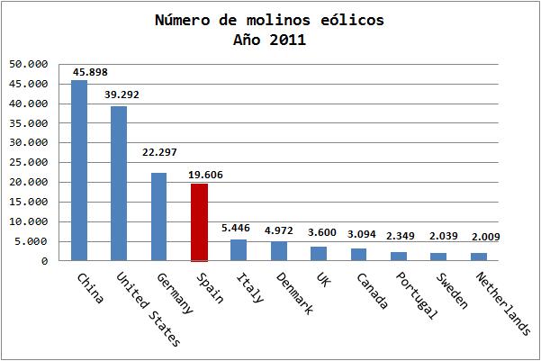 Ranking MundialEnergía Eólica