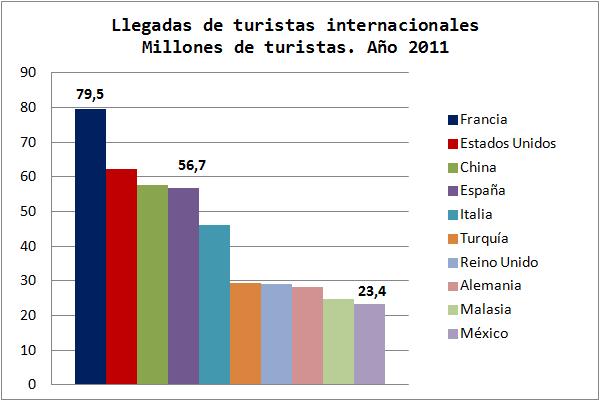 Ranking Mundial Países Turísticos