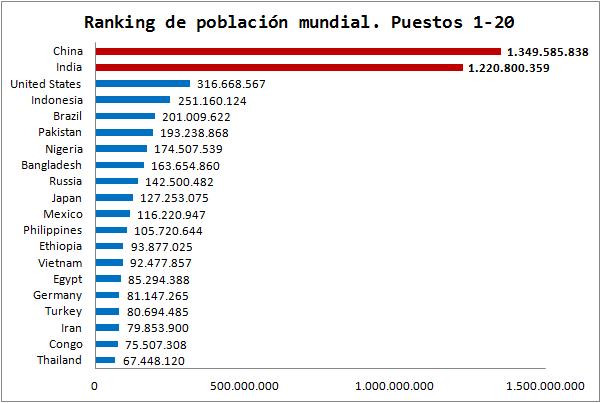 Ranking Población Mundial