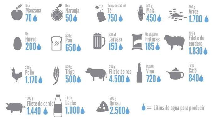 Litros de agua necesarios para producir diferentes alimentos