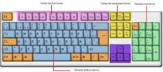 Cómo utilizar las teclas de función de un ordenador