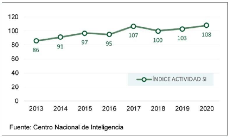 Índice de Actividad de los Servicios de Inteligencia Extranjeros (Fuente: CNI).