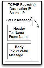 Diagram showing TCP/IP packet(s) containing and SMTP Message consisting of a Header and Body