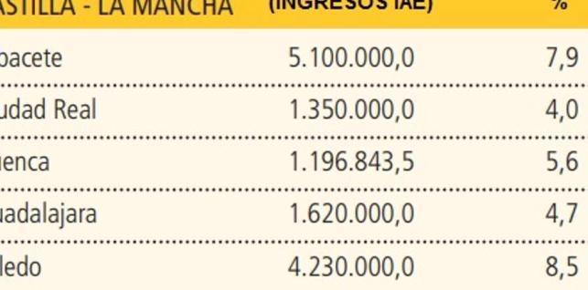Cuadro de estimación de ingresos del IAE en las capitales castellano-manchegas para 2018