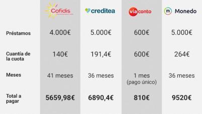 Comparativa de créditos inmediatos