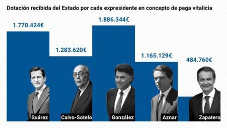Dotación recibida por cada expresidente del Gobierno a cuenta del Estado en concepto de paga vitalicia