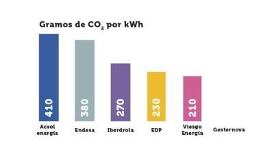 Emisiones de algunas comercializadoras eléctricas.
