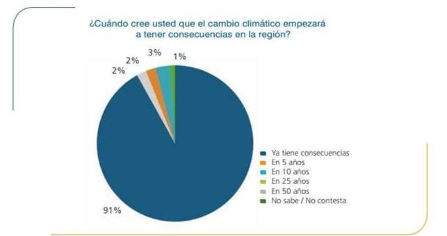 II Informe Cambio Climático CLM