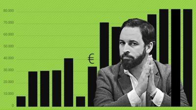 Sueldos públicos cobrados por Santiago Abascal