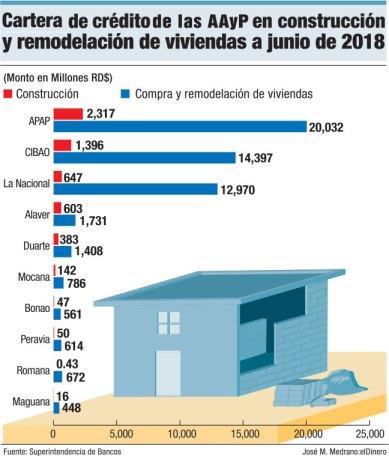 cartera de credito en construccion y remodelacion de viviendas a junio del 2018