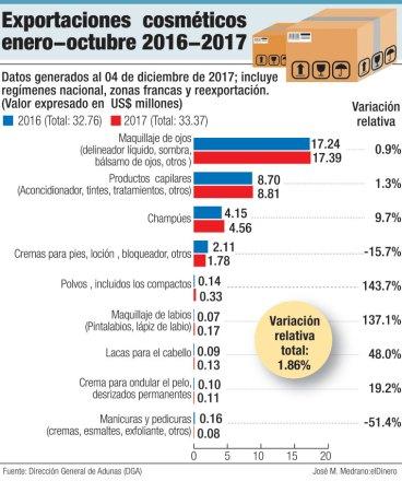exportaciones cosmeticos 2016 2017