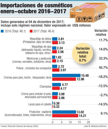 importaciones cosmeticos 2016 2017