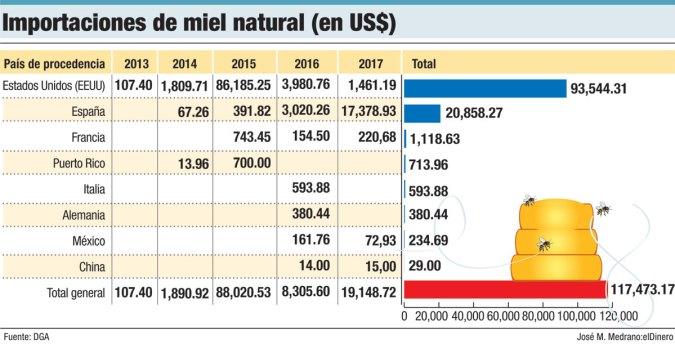 importaciones de miel natural