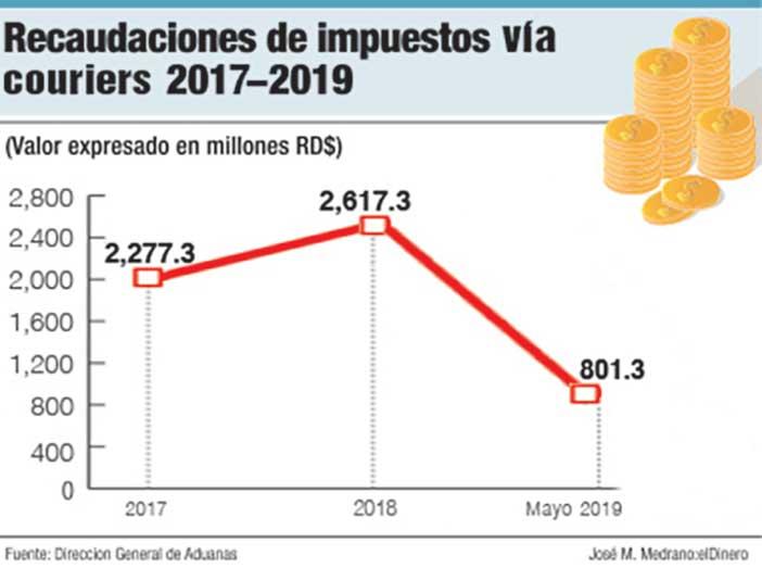 recaudaciones de impuestos via courier 2017 2019