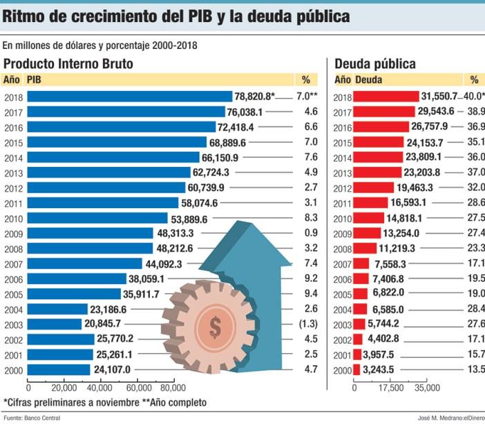ritmo de crecimiento del pib y la deuda publica