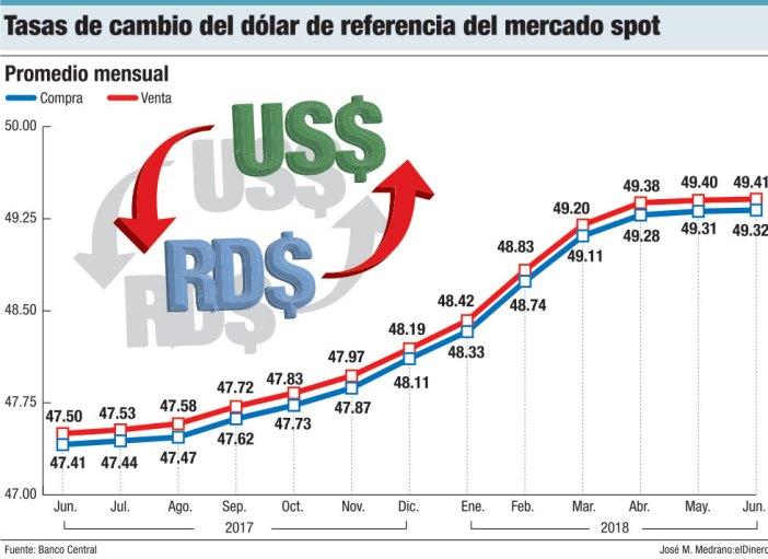 tasas de cambio del dolar de referencia del mercado spot