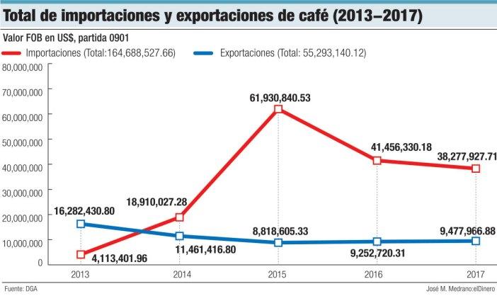 total de importaciones y exportaciones