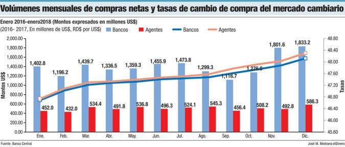volumenes mensuales de compras netas mercado cambiario