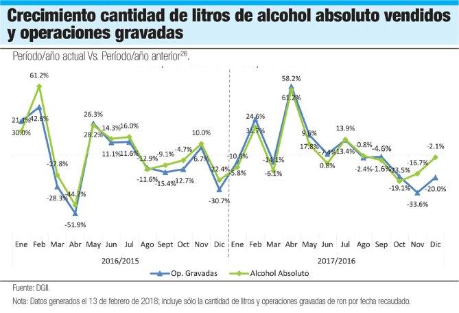 alcohol vendido gravado
