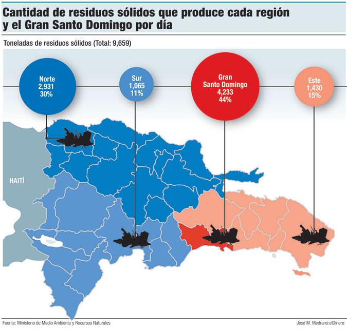 basura por region