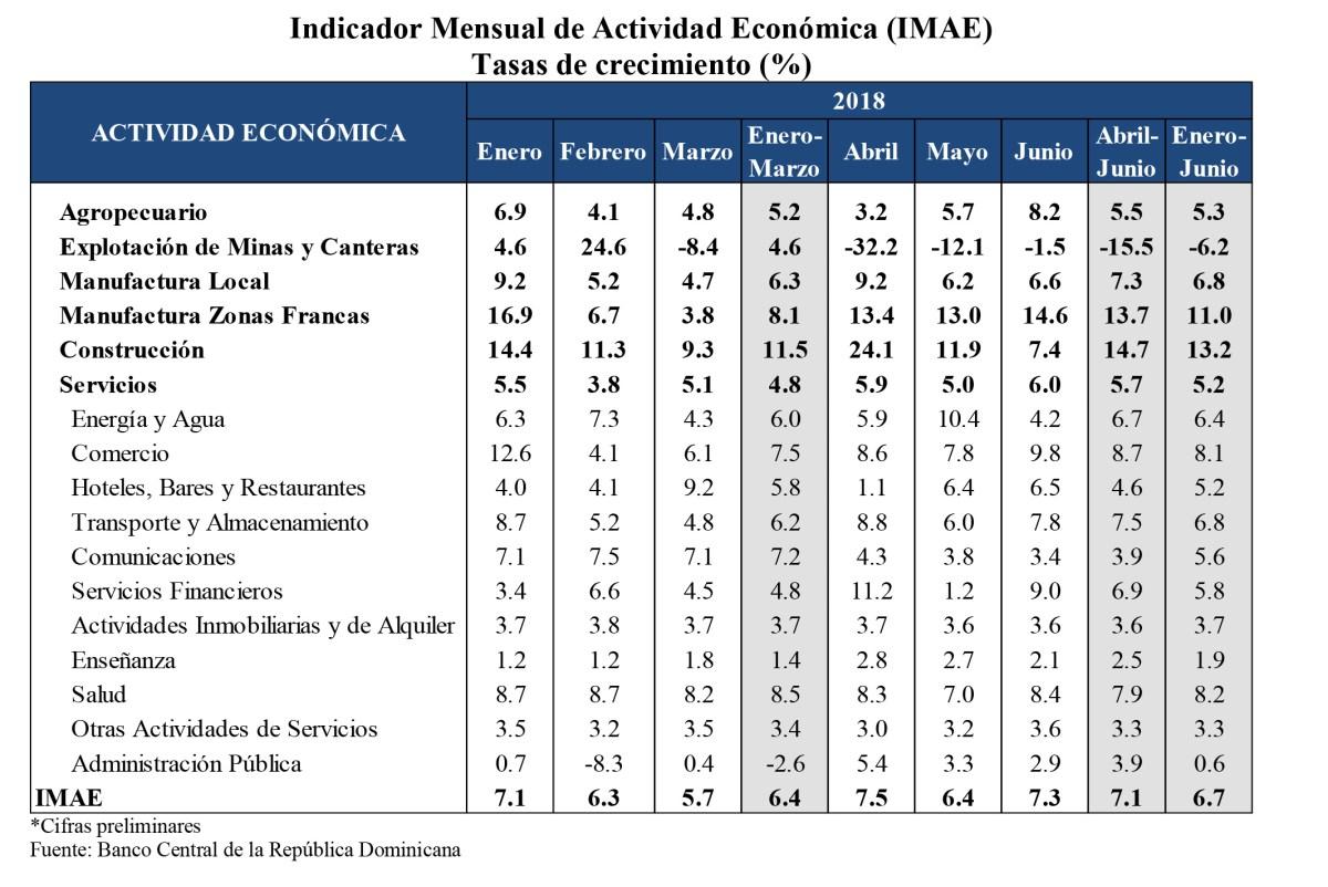 cifras banco central rd