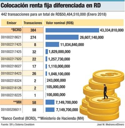 colocacion renta fija diferenciada