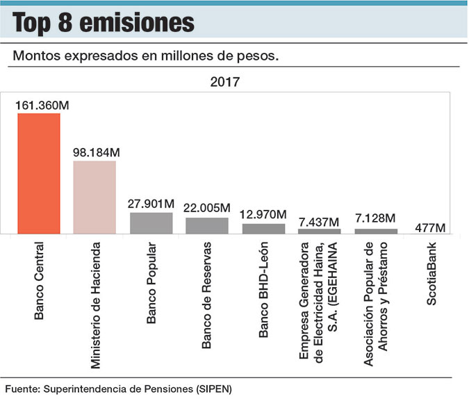 emisiones mercado de valores