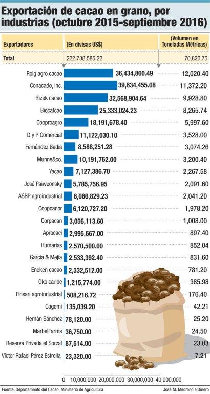 empresas dominicanas lideres exportacion cacao