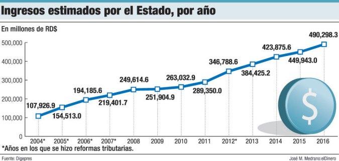 estimacion ingresos gobierno dominicano
