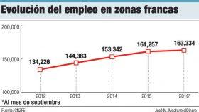 evolucion empleos zonas francas