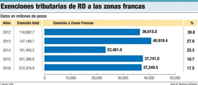 exenciones tributarias zonas francas