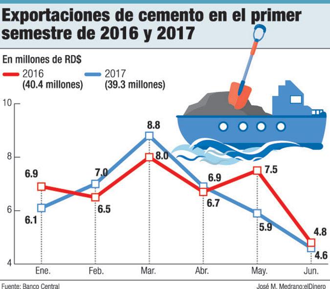 exportaciones de cemento 2017