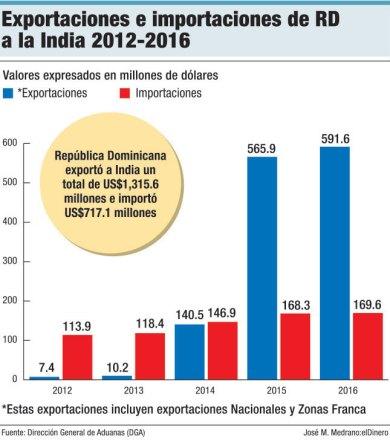 exportaciones importaciones india republica dominicana
