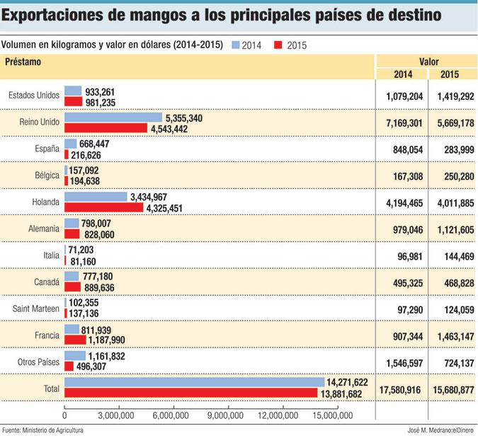 exportaciones mangos dominicanos