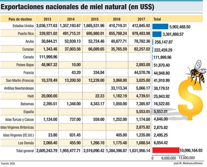 exportaciones nacionales de miel natural
